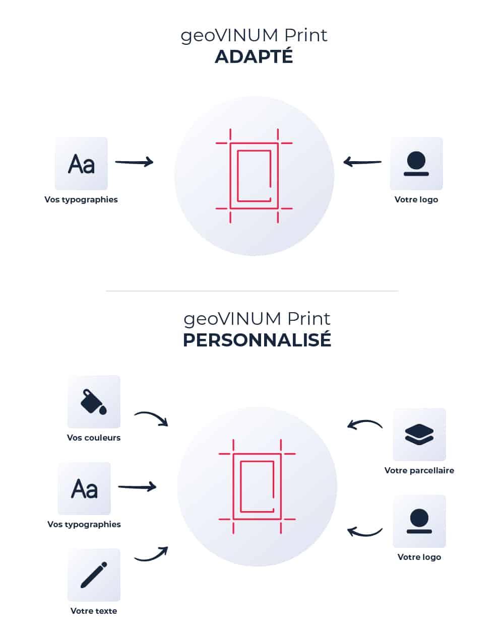 Schéma de la personnalisation des cartes geovinum